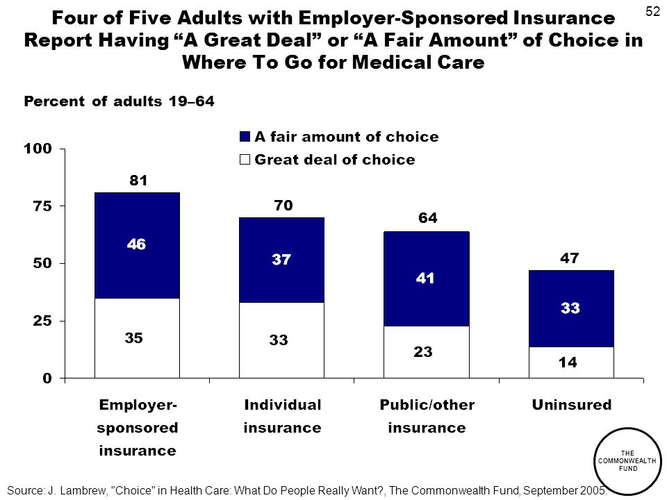 52 THE COMMONWEALTH FUND Four of Five Adults with Employer-Sponsored Insurance Report Having A Great Deal or A Fair Amount of Choice in Where To Go for Medical Care Percent of adults 19–64 81 70 64 47 Source: J.
