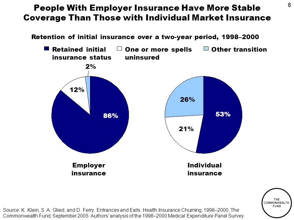 6 THE COMMONWEALTH FUND People With Employer Insurance Have More Stable Coverage Than Those with Individual Market Insurance Source: K.