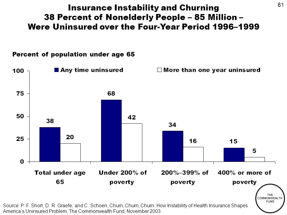 61 THE COMMONWEALTH FUND Insurance Instability and Churning 38 Percent of Nonelderly People – 85 Million – Were Uninsured over the Four-Year Period 1996–1999 Source: P.