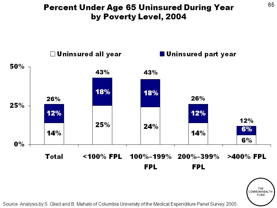 65 THE COMMONWEALTH FUND Percent Under Age 65 Uninsured During Year by Poverty Level, 2004 Source: Analysis by S.