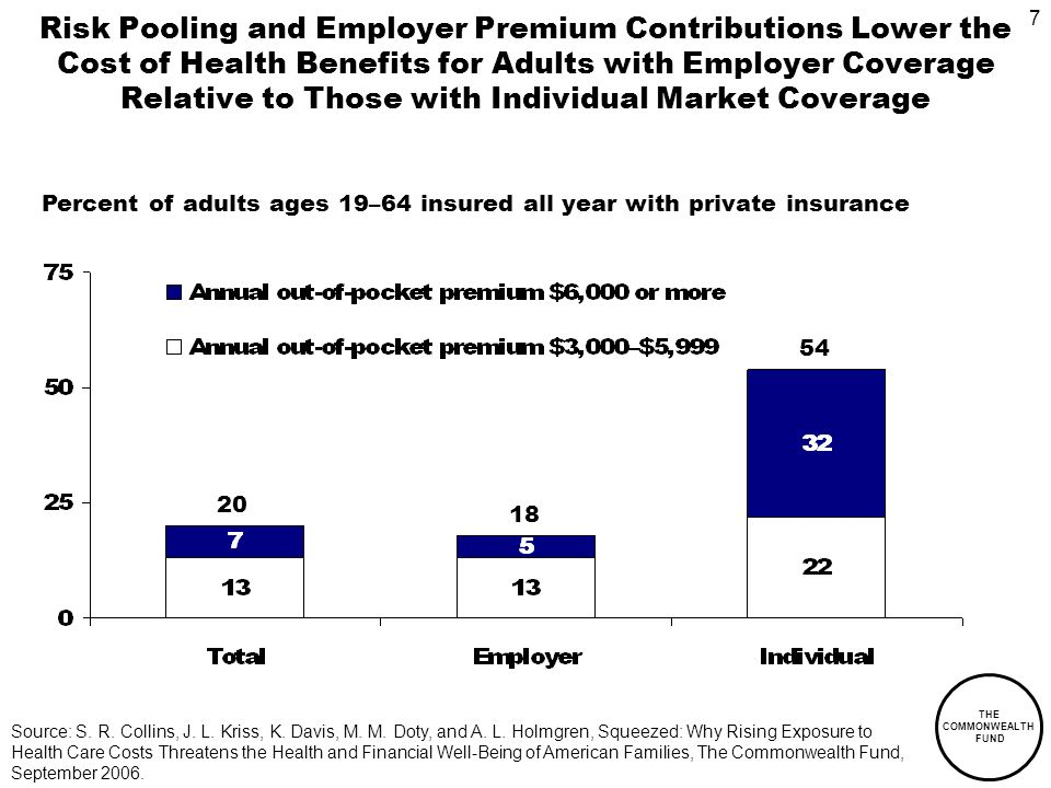 7 THE COMMONWEALTH FUND Risk Pooling and Employer Premium Contributions Lower the Cost of Health Benefits for Adults with Employer Coverage Relative to Those with Individual Market Coverage 20 18 54 Percent of adults ages 19–64 insured all year with private insurance Source: S.
