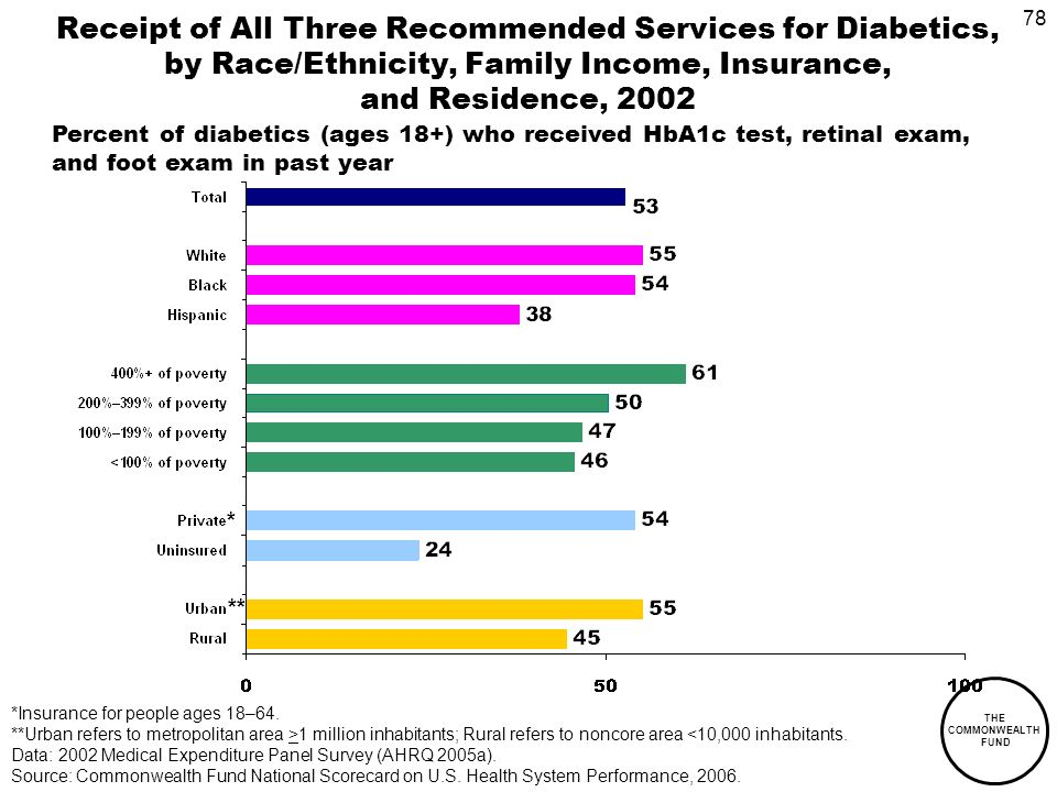 78 THE COMMONWEALTH FUND Receipt of All Three Recommended Services for Diabetics, by Race/Ethnicity, Family Income, Insurance, and Residence, 2002 Percent of diabetics (ages 18+) who received HbA1c test, retinal exam, and foot exam in past year *Insurance for people ages 18–64.