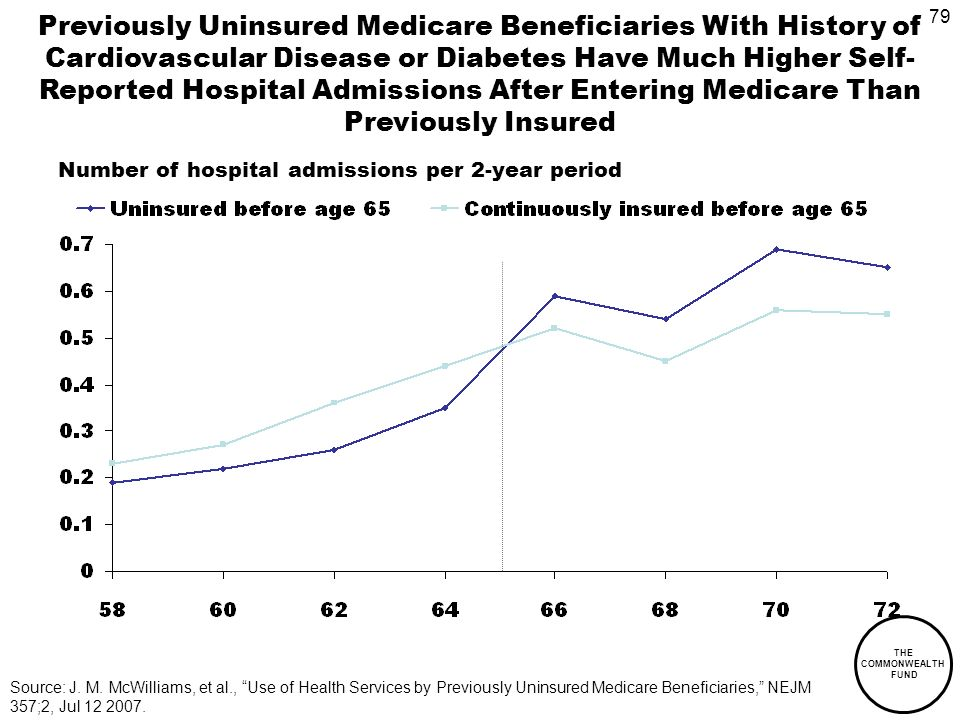 79 THE COMMONWEALTH FUND Previously Uninsured Medicare Beneficiaries With History of Cardiovascular Disease or Diabetes Have Much Higher Self- Reported Hospital Admissions After Entering Medicare Than Previously Insured Source: J.