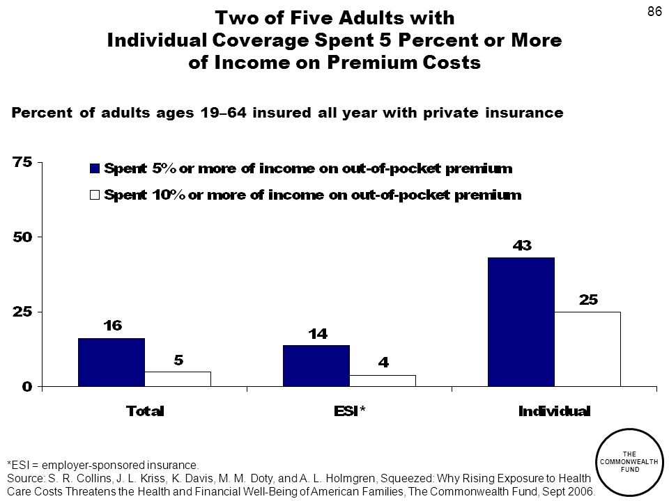 86 THE COMMONWEALTH FUND Two of Five Adults with Individual Coverage Spent 5 Percent or More of Income on Premium Costs Percent of adults ages 19–64 insured all year with private insurance *ESI = employer-sponsored insurance.