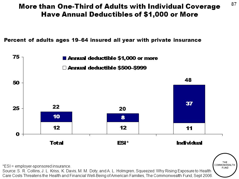 87 THE COMMONWEALTH FUND More than One-Third of Adults with Individual Coverage Have Annual Deductibles of $1,000 or More 22 20 48 Percent of adults ages 19–64 insured all year with private insurance *ESI = employer-sponsored insurance.