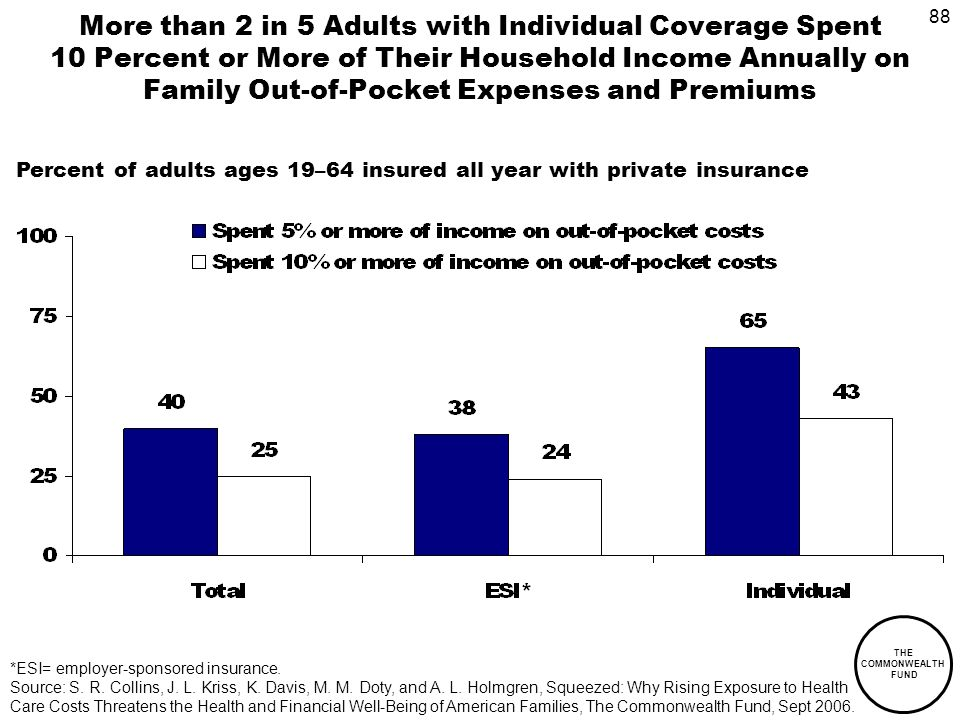 88 THE COMMONWEALTH FUND More than 2 in 5 Adults with Individual Coverage Spent 10 Percent or More of Their Household Income Annually on Family Out-of-Pocket Expenses and Premiums Percent of adults ages 19–64 insured all year with private insurance *ESI= employer-sponsored insurance.