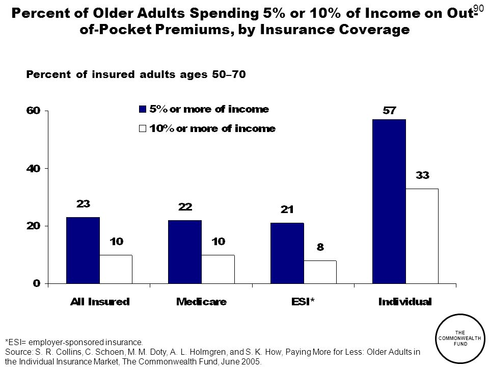 90 THE COMMONWEALTH FUND Percent of Older Adults Spending 5% or 10% of Income on Out- of-Pocket Premiums, by Insurance Coverage Percent of insured adults ages 50–70 *ESI= employer-sponsored insurance.