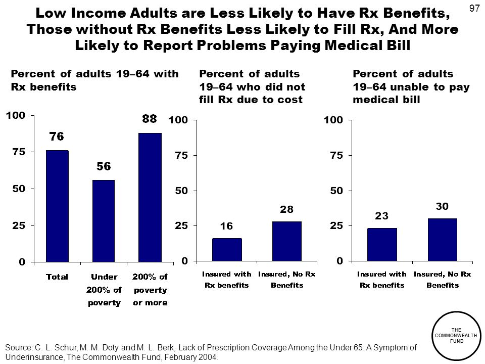 97 THE COMMONWEALTH FUND Low Income Adults are Less Likely to Have Rx Benefits, Those without Rx Benefits Less Likely to Fill Rx, And More Likely to Report Problems Paying Medical Bill Percent of adults 19–64 with Rx benefits Percent of adults 19–64 who did not fill Rx due to cost Percent of adults 19–64 unable to pay medical bill Source: C.