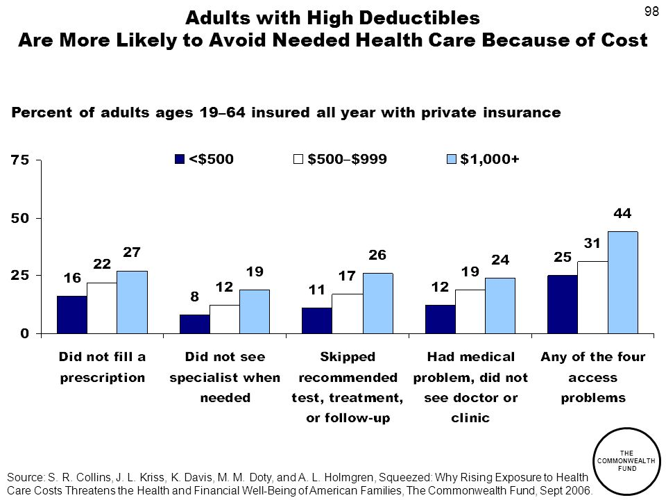 98 THE COMMONWEALTH FUND Adults with High Deductibles Are More Likely to Avoid Needed Health Care Because of Cost Percent of adults ages 19–64 insured all year with private insurance Source: S.