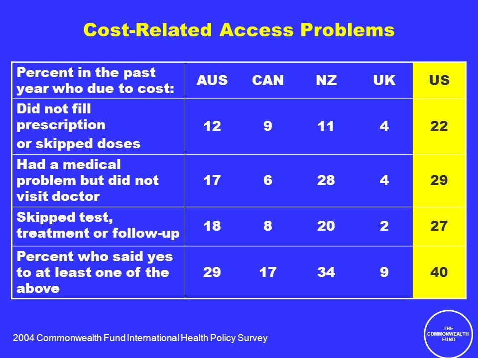 2004 Commonwealth Fund International Health Policy Survey THE COMMONWEALTH FUND Cost-Related Access Problems Percent in the past year who due to cost: AUSCANNZUKUS Did not fill prescription or skipped doses 12911422 Had a medical problem but did not visit doctor 17628429 Skipped test, treatment or follow-up 18820227 Percent who said yes to at least one of the above 291734940