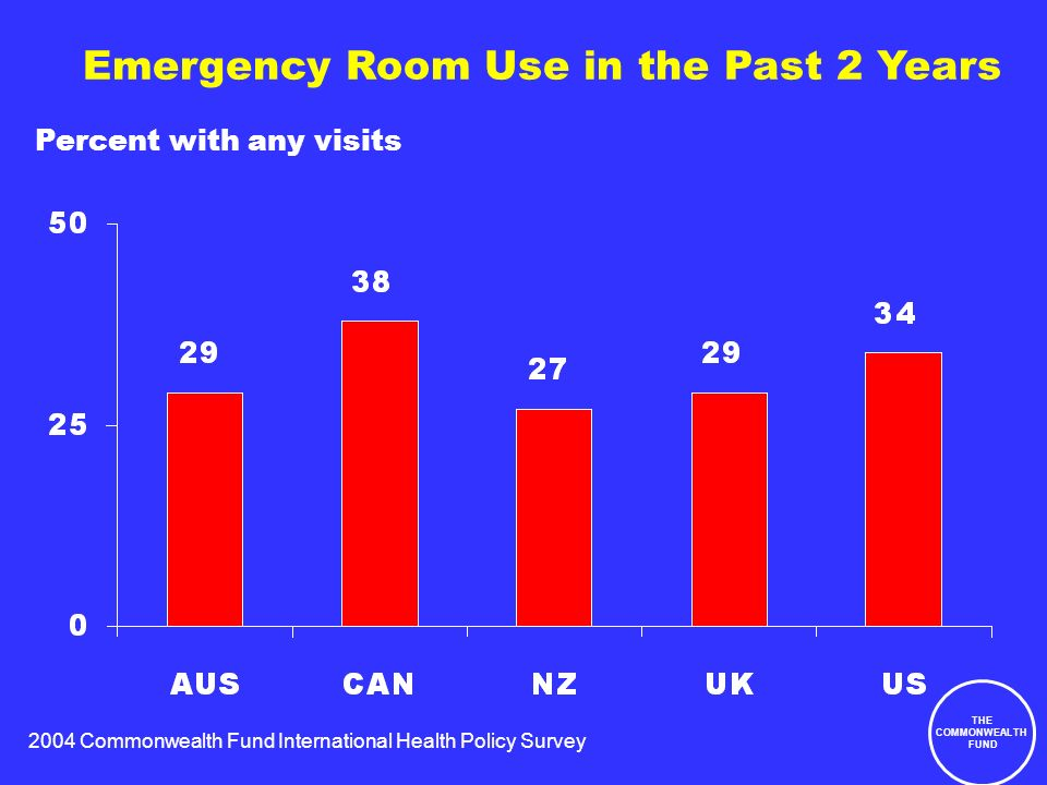 2004 Commonwealth Fund International Health Policy Survey THE COMMONWEALTH FUND Emergency Room Use in the Past 2 Years Percent with any visits