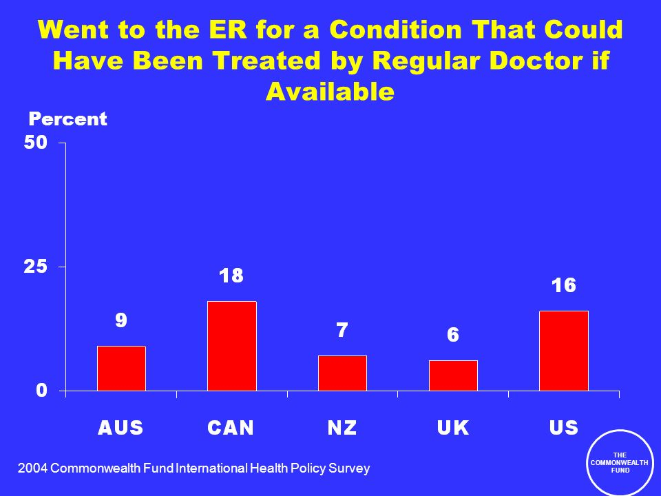 2004 Commonwealth Fund International Health Policy Survey THE COMMONWEALTH FUND Went to the ER for a Condition That Could Have Been Treated by Regular Doctor if Available Percent