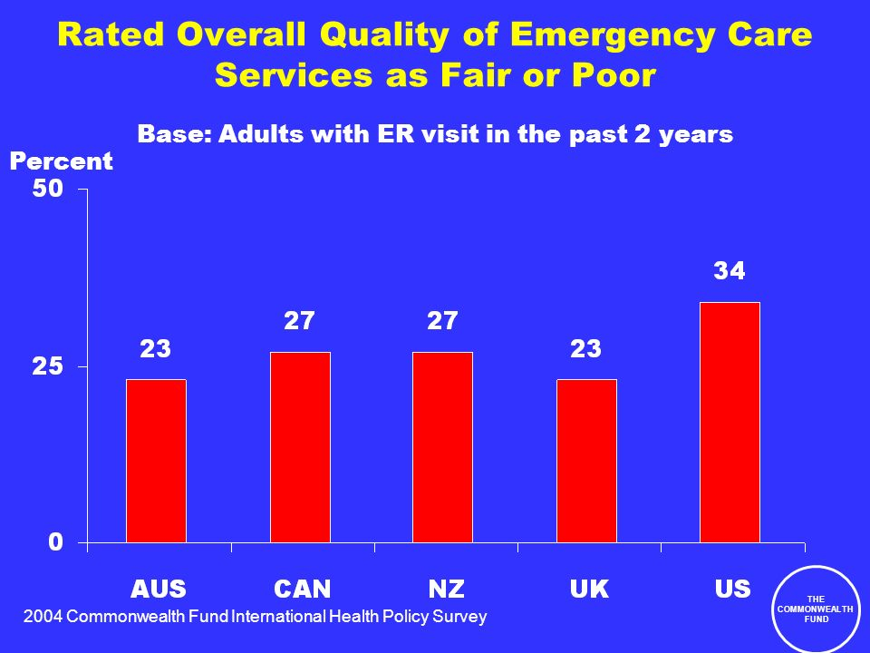 2004 Commonwealth Fund International Health Policy Survey THE COMMONWEALTH FUND Rated Overall Quality of Emergency Care Services as Fair or Poor Percent Base: Adults with ER visit in the past 2 years
