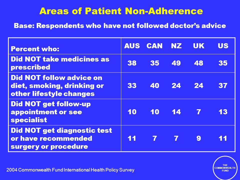 2004 Commonwealth Fund International Health Policy Survey THE COMMONWEALTH FUND Areas of Patient Non-Adherence Percent who: AUSCANNZUKUS Did NOT take medicines as prescribed 3835494835 Did NOT follow advice on diet, smoking, drinking or other lifestyle changes 334024 37 Did NOT get follow-up appointment or see specialist 10 14713 Did NOT get diagnostic test or have recommended surgery or procedure 11779 Base: Respondents who have not followed doctors advice