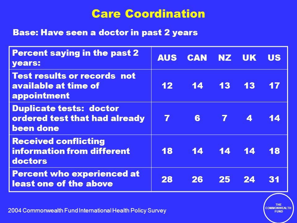 2004 Commonwealth Fund International Health Policy Survey THE COMMONWEALTH FUND Care Coordination Percent saying in the past 2 years: AUSCANNZUKUS Test results or records not available at time of appointment 121413 17 Duplicate tests: doctor ordered test that had already been done 767414 Received conflicting information from different doctors 1814 18 Percent who experienced at least one of the above 2826252431 Base: Have seen a doctor in past 2 years