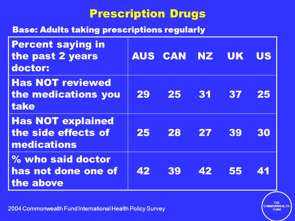 2004 Commonwealth Fund International Health Policy Survey THE COMMONWEALTH FUND Prescription Drugs Percent saying in the past 2 years doctor: AUSCANNZUKUS Has NOT reviewed the medications you take 2925313725 Has NOT explained the side effects of medications 2528273930 % who said doctor has not done one of the above 4239425541 Base: Adults taking prescriptions regularly
