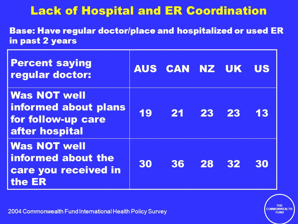 2004 Commonwealth Fund International Health Policy Survey THE COMMONWEALTH FUND Lack of Hospital and ER Coordination Percent saying regular doctor: AUSCANNZUKUS Was NOT well informed about plans for follow-up care after hospital 192123 13 Was NOT well informed about the care you received in the ER 3036283230 Base: Have regular doctor/place and hospitalized or used ER in past 2 years