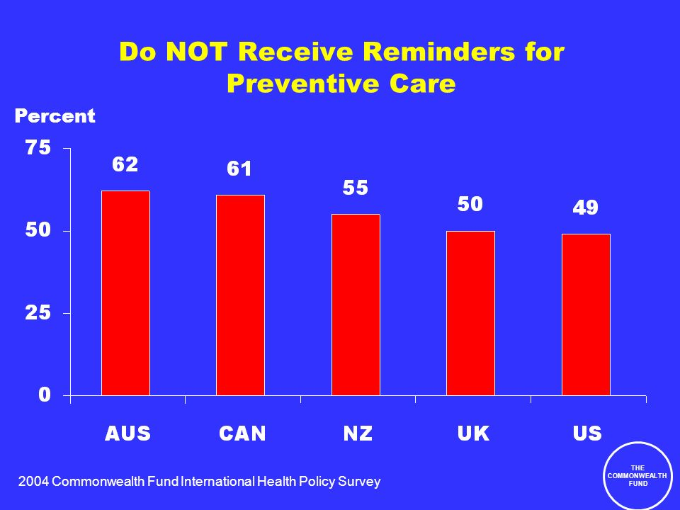 2004 Commonwealth Fund International Health Policy Survey THE COMMONWEALTH FUND Do NOT Receive Reminders for Preventive Care Percent