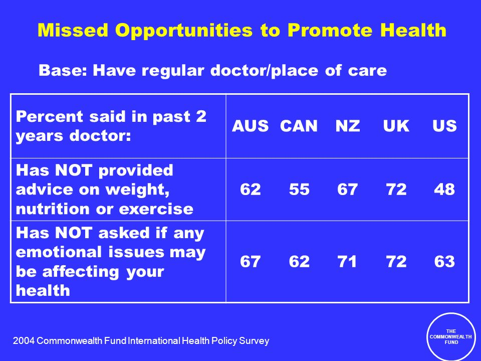 2004 Commonwealth Fund International Health Policy Survey THE COMMONWEALTH FUND Missed Opportunities to Promote Health Percent said in past 2 years doctor: AUSCANNZUKUS Has NOT provided advice on weight, nutrition or exercise 6255677248 Has NOT asked if any emotional issues may be affecting your health 6762717263 Base: Have regular doctor/place of care