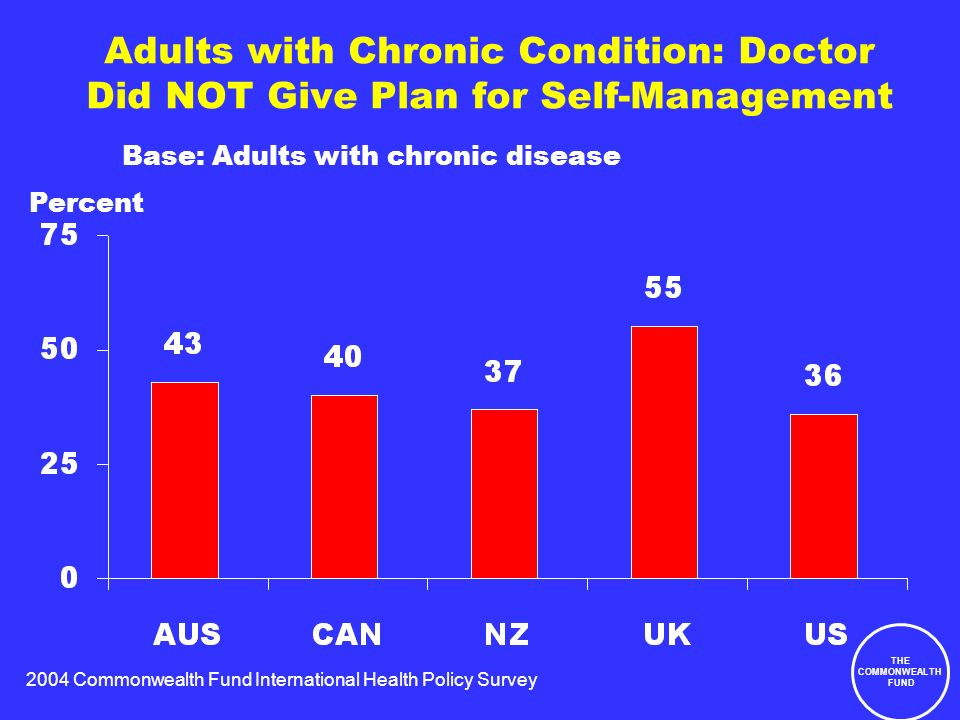 2004 Commonwealth Fund International Health Policy Survey THE COMMONWEALTH FUND Adults with Chronic Condition: Doctor Did NOT Give Plan for Self-Management Base: Adults with chronic disease Percent
