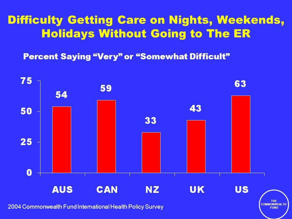 2004 Commonwealth Fund International Health Policy Survey THE COMMONWEALTH FUND Difficulty Getting Care on Nights, Weekends, Holidays Without Going to The ER Percent Saying Very or Somewhat Difficult