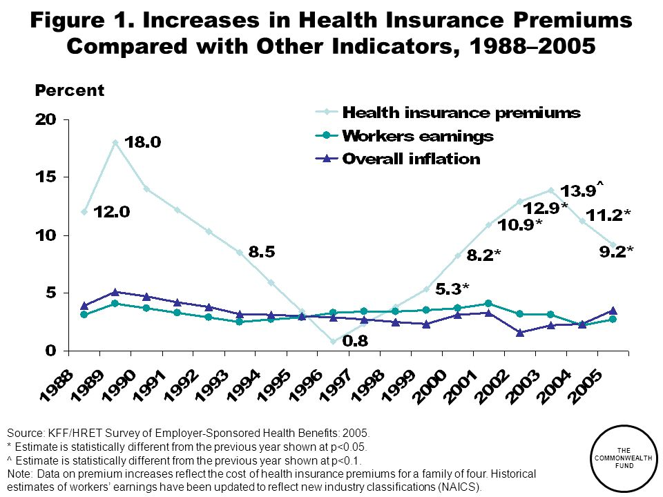 THE COMMONWEALTH FUND Source: KFF/HRET Survey of Employer-Sponsored Health Benefits: 2005.