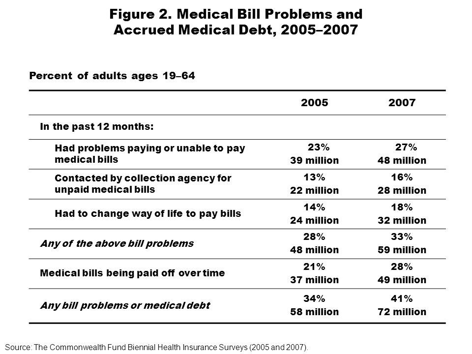 20052007 In the past 12 months: Had problems paying or unable to pay medical bills 23% 39 million 27% 48 million Contacted by collection agency for unpaid medical bills 13% 22 million 16% 28 million Had to change way of life to pay bills 14% 24 million 18% 32 million Any of the above bill problems 28% 48 million 33% 59 million Medical bills being paid off over time 21% 37 million 28% 49 million Any bill problems or medical debt 34% 58 million 41% 72 million Source: The Commonwealth Fund Biennial Health Insurance Surveys (2005 and 2007).