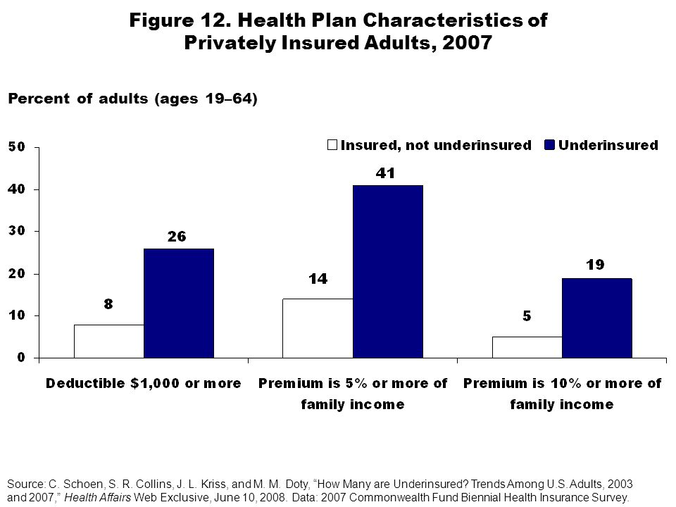 Figure 12. Health Plan Characteristics of Privately Insured Adults, 2007 Percent of adults (ages 19–64) Source: C. Schoen, S. R. Collins, J. L. Kriss,