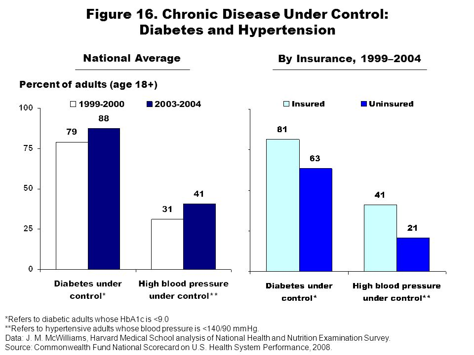 Figure 16. Chronic Disease Under Control: Diabetes and Hypertension Percent of adults (age 18+) National Average By Insurance, 1999–2004 *Refers to di