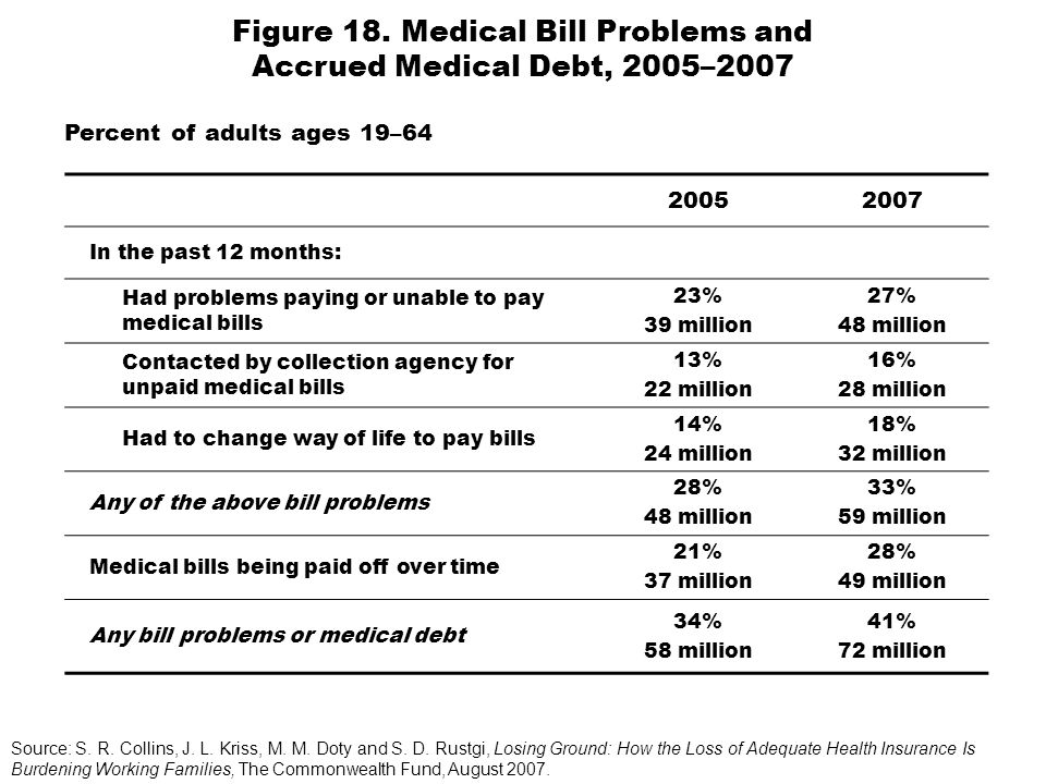 20052007 In the past 12 months: Had problems paying or unable to pay medical bills 23% 39 million 27% 48 million Contacted by collection agency for un
