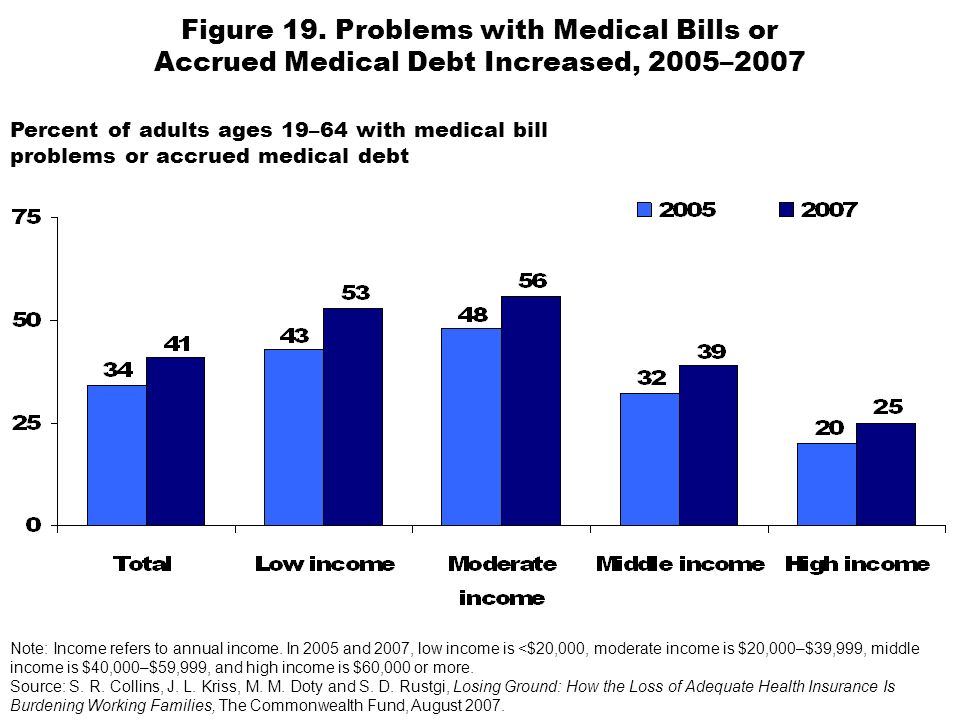 Figure 19. Problems with Medical Bills or Accrued Medical Debt Increased, 2005–2007 Note: Income refers to annual income. In 2005 and 2007, low income