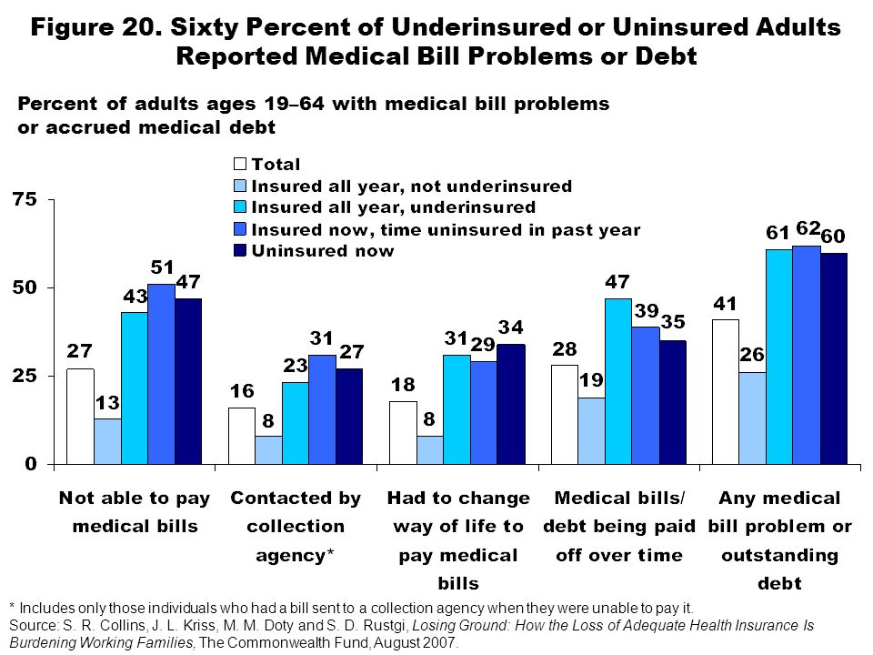 Figure 20. Sixty Percent of Underinsured or Uninsured Adults Reported Medical Bill Problems or Debt * Includes only those individuals who had a bill s