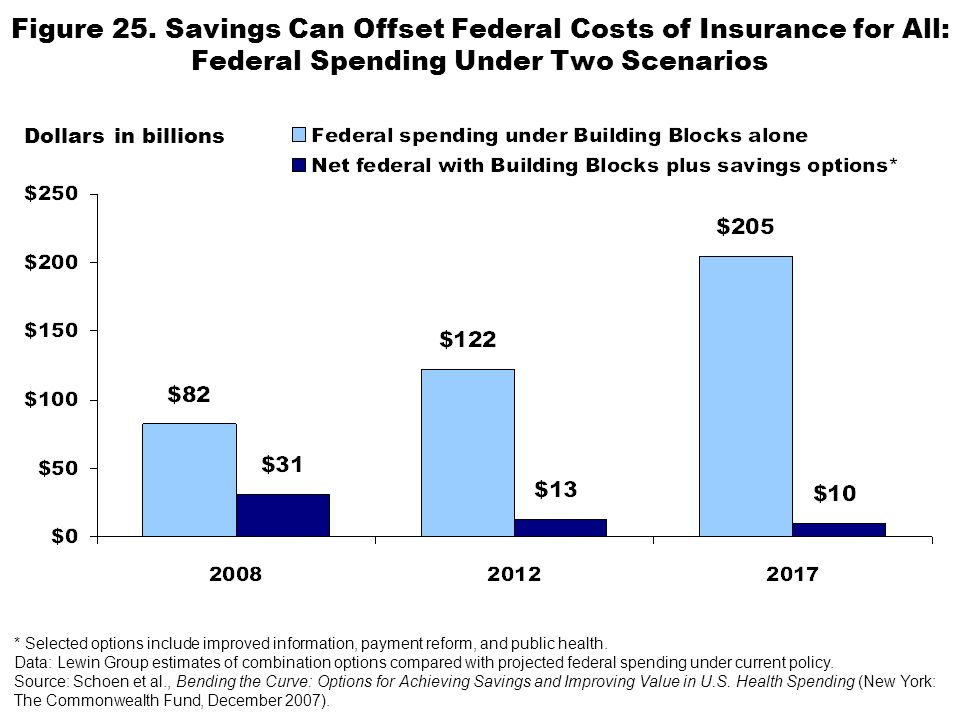 Figure 25. Savings Can Offset Federal Costs of Insurance for All: Federal Spending Under Two Scenarios Dollars in billions * Selected options include