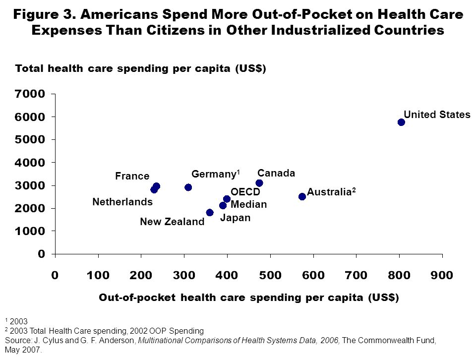 Figure 3. Americans Spend More Out-of-Pocket on Health Care Expenses Than Citizens in Other Industrialized Countries 1 2003 2 2003 Total Health Care s