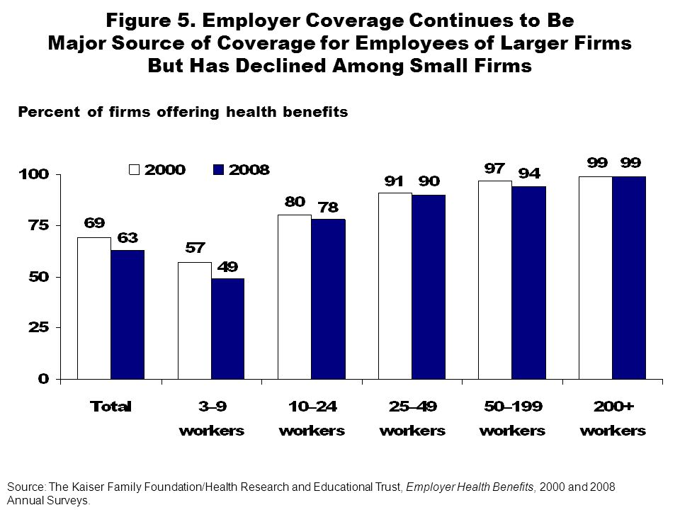 Figure 5. Employer Coverage Continues to Be Major Source of Coverage for Employees of Larger Firms But Has Declined Among Small Firms Percent of firms