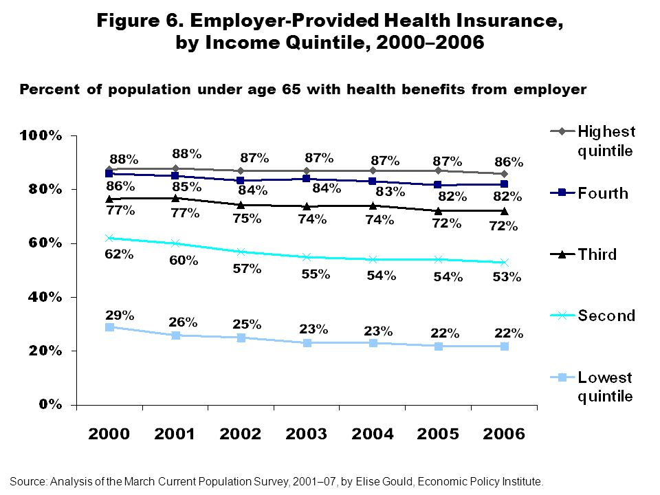 Figure 6. Employer-Provided Health Insurance, by Income Quintile, 2000–2006 Source: Analysis of the March Current Population Survey, 2001–07, by Elise