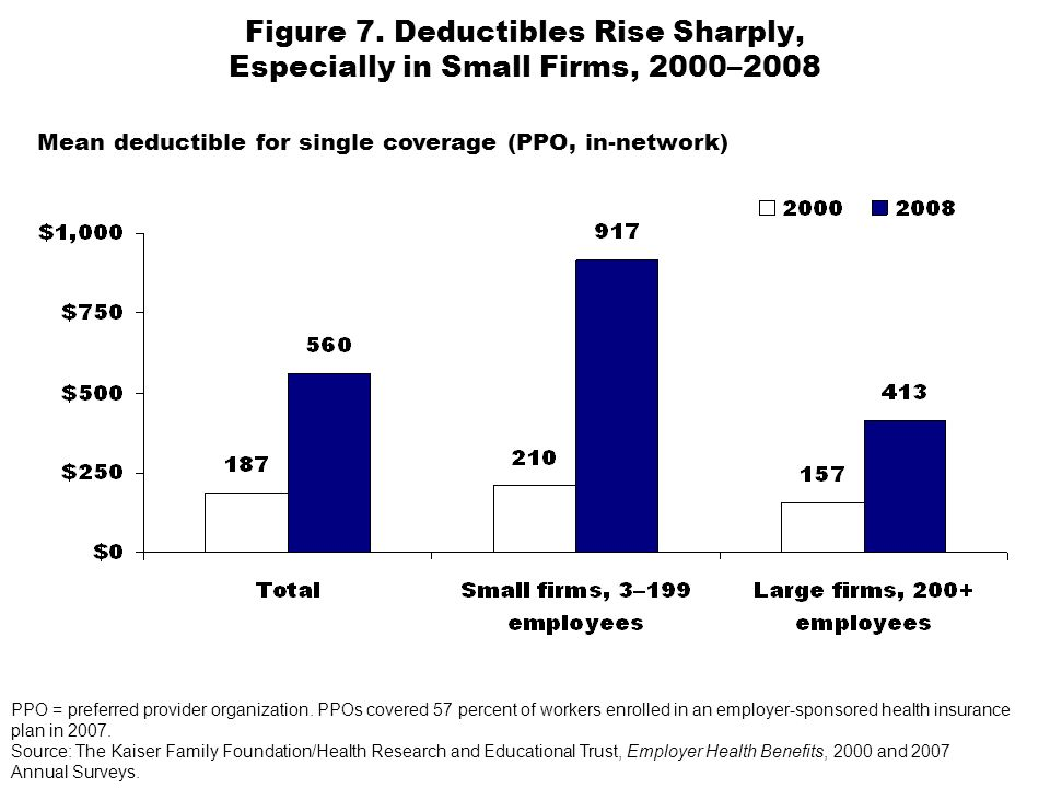 Figure 7. Deductibles Rise Sharply, Especially in Small Firms, 2000–2008 PPO = preferred provider organization. PPOs covered 57 percent of workers enr