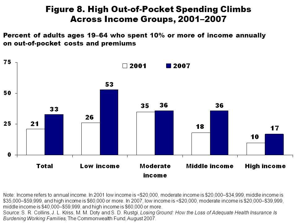 Percent of adults ages 19–64 who spent 10% or more of income annually on out-of-pocket costs and premiums Figure 8. High Out-of-Pocket Spending Climbs