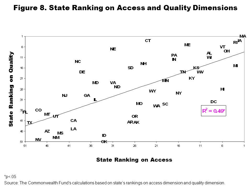 Figure 8. State Ranking on Access and Quality Dimensions Source: The Commonwealth Funds calculations based on states rankings on access dimension and