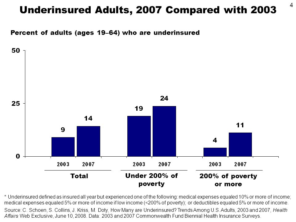 4 Underinsured Adults, 2007 Compared with 2003 Total200% of poverty or more Under 200% of poverty * Underinsured defined as insured all year but experienced one of the following: medical expenses equaled 10% or more of income; medical expenses equaled 5% or more of income if low income (<200% of poverty); or deductibles equaled 5% or more of income.