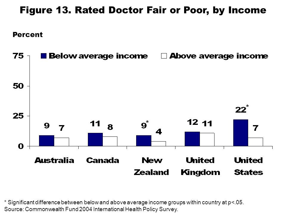 * Significant difference between below and above average income groups within country at p<.05.