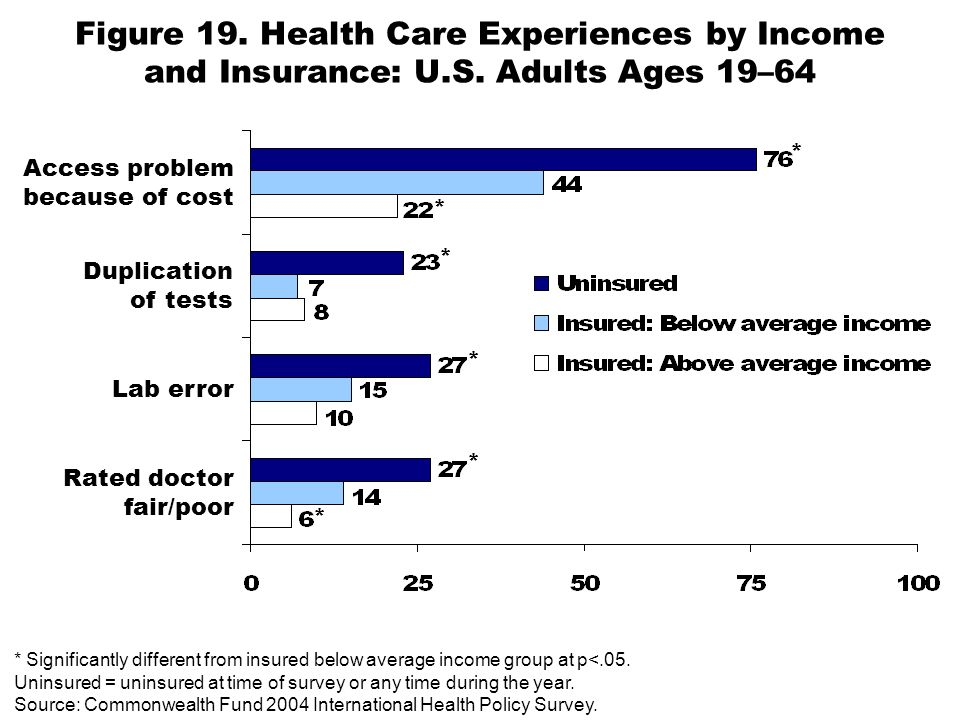 Figure 19. Health Care Experiences by Income and Insurance: U.S.