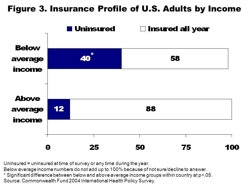 Figure 3. Insurance Profile of U.S.