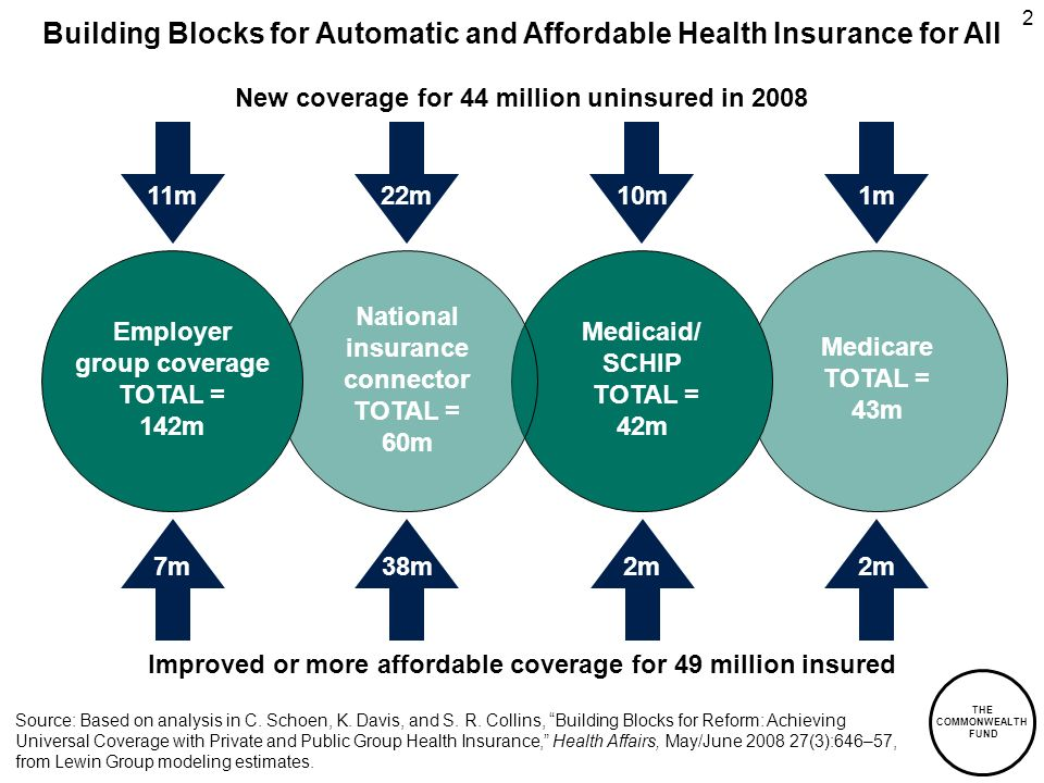 THE COMMONWEALTH FUND 2 New coverage for 44 million uninsured in 2008 Medicare TOTAL = 43m 22m Medicaid/ SCHIP TOTAL = 42m 10m1m11m Improved or more affordable coverage for 49 million insured 2m 7m38m Building Blocks for Automatic and Affordable Health Insurance for All Source: Based on analysis in C.