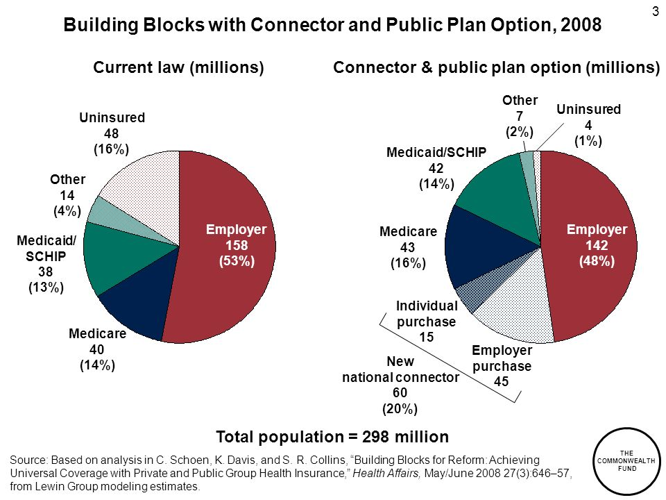THE COMMONWEALTH FUND 3 Building Blocks with Connector and Public Plan Option, 2008 Source: Based on analysis in C.