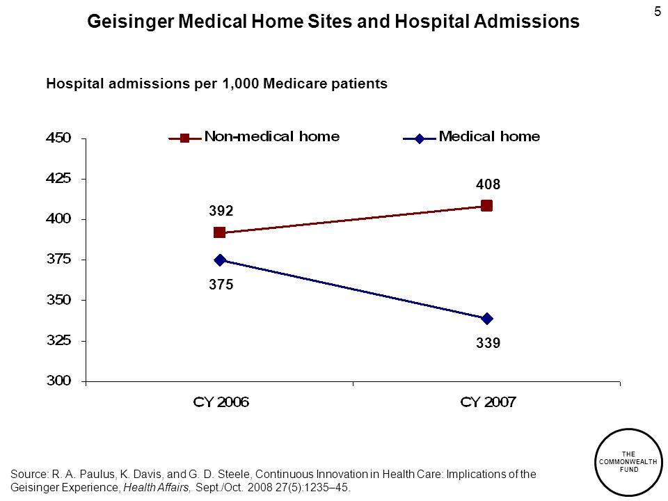 THE COMMONWEALTH FUND 5 Geisinger Medical Home Sites and Hospital Admissions.