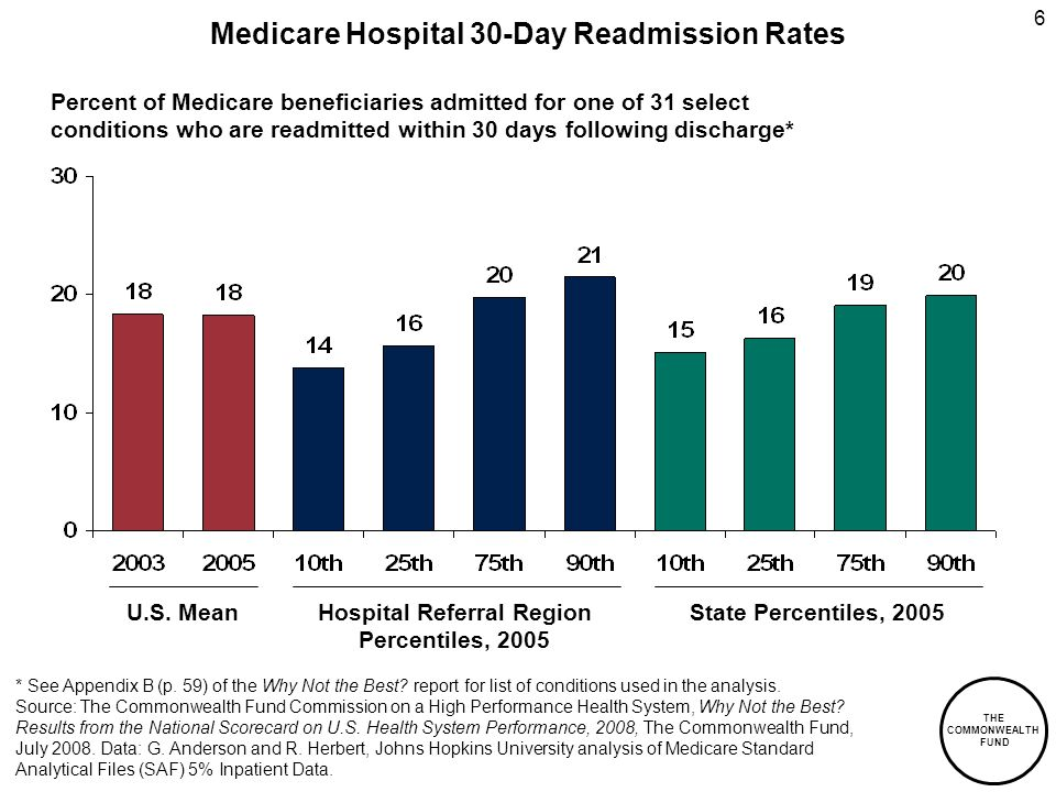 THE COMMONWEALTH FUND 6 Medicare Hospital 30-Day Readmission Rates Hospital Referral Region Percentiles, 2005 State Percentiles, 2005 Percent of Medicare beneficiaries admitted for one of 31 select conditions who are readmitted within 30 days following discharge* U.S.