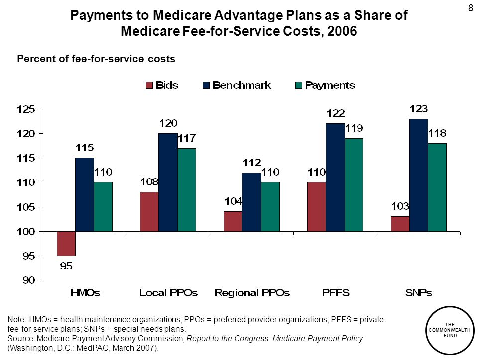 THE COMMONWEALTH FUND 8 Payments to Medicare Advantage Plans as a Share of Medicare Fee-for-Service Costs, 2006 Note: HMOs = health maintenance organizations; PPOs = preferred provider organizations; PFFS = private fee-for-service plans; SNPs = special needs plans.