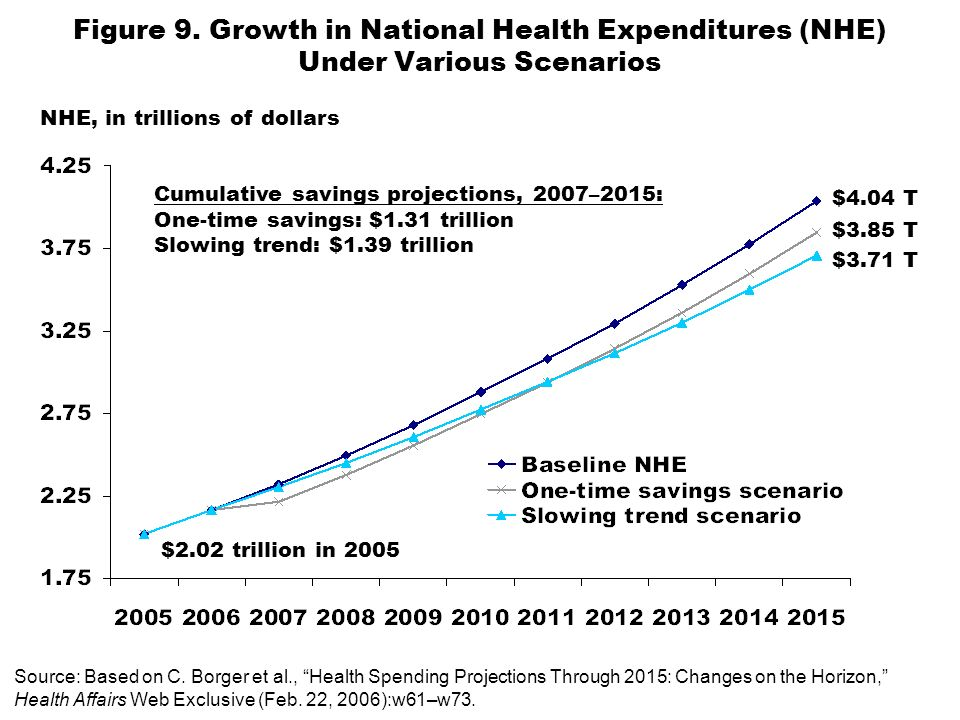 Figure 9. Growth in National Health Expenditures (NHE) Under Various Scenarios 11 $2.02 trillion in 2005 Cumulative savings projections, 2007–2015: On