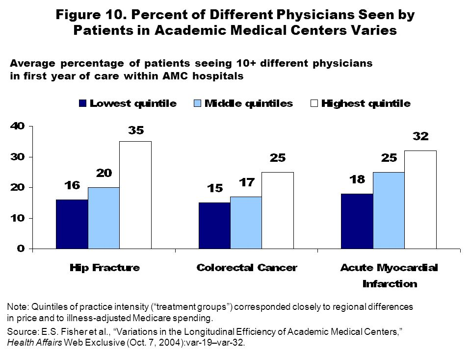 Figure 10. Percent of Different Physicians Seen by Patients in Academic Medical Centers Varies Note: Quintiles of practice intensity (treatment groups